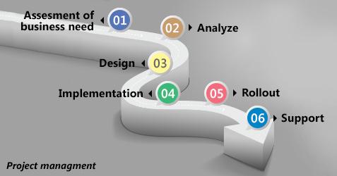 Интеграция на системи